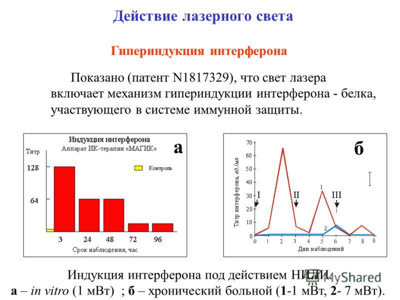 Действие лазерного света Гипериндукция интерферона Показано (патент N1817329), что свет лазера включает механизм гипериндукции интерферона - белка, участвующего в системе иммунной защиты. а б Индукция интерферона под действием НИЛИ. а – in vitro (1 м