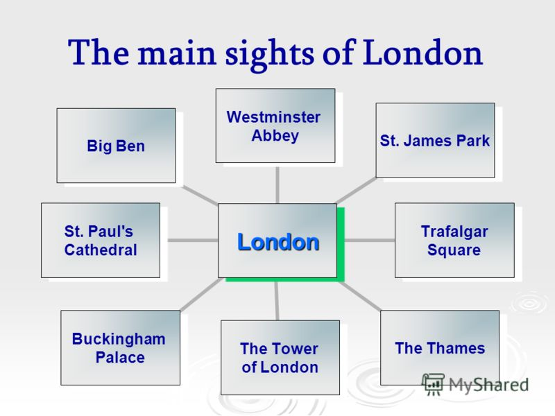 London Westminster Abbey St. James Park Trafalgar Square The Thames The Tower of London Buckingham Palace St. Paul's Cathedral Big Ben The main sights of London