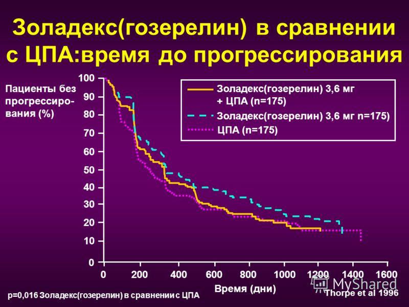 Золадекс(гозерелин) в сравнении с ЦПА:время до прогрессирования 02004006008001000120014001600 0 20 40 60 80 100 Пациенты без прогрессиро- вания (%) Золадекс(гозерелин) 3,6 мг + ЦПА (n=175) Золадекс(гозерелин) 3,6 мг n=175) ЦПA (n=175) Thorpe et al 19