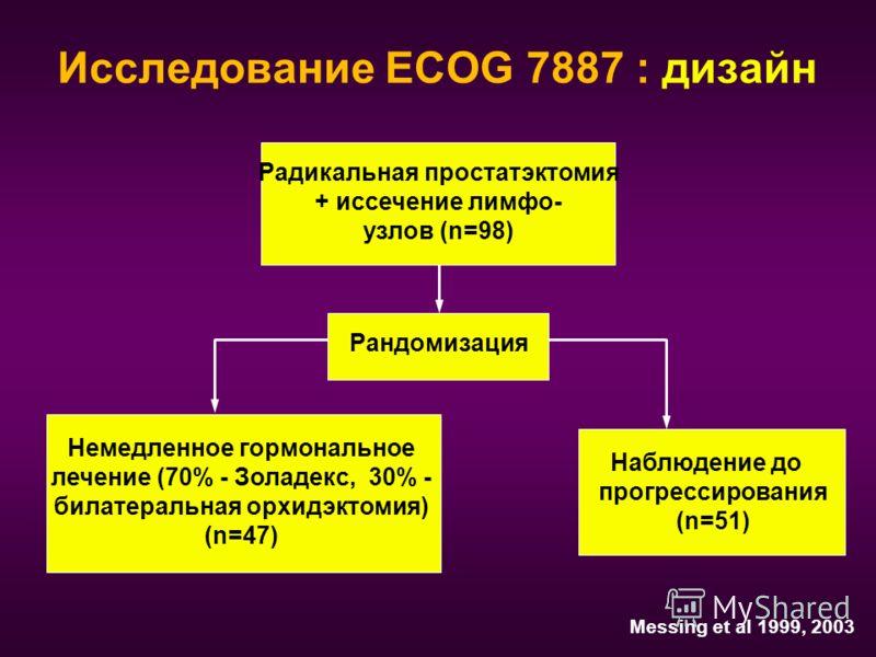 Исследование ECOG 7887 : дизайн Радикальная простатэктомия + иссечение лимфо- узлов (n=98) Рандомизация Немедленное гормональное лечение (70% - Золадекс, 30% - билатеральная орхидэктомия) (n=47) Messing et al 1999, 2003 Наблюдение до прогрессирования