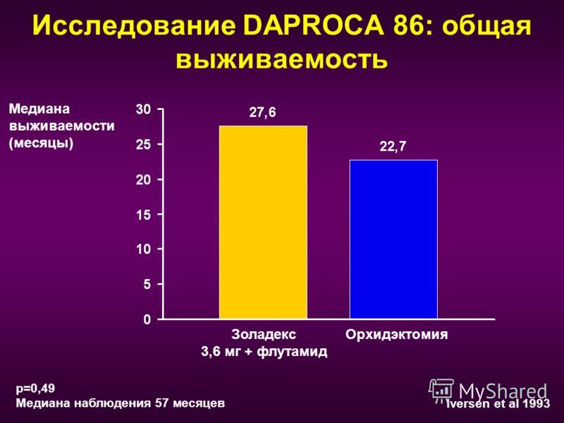 Исследование DAPROCA 86: общая выживаемость p=0,49 Meдиана наблюдения 57 месяцев Iversen et al 1993 Золадекс 3,6 мг + флутамид Медиана выживаемости (месяцы) Oрхидэктомия