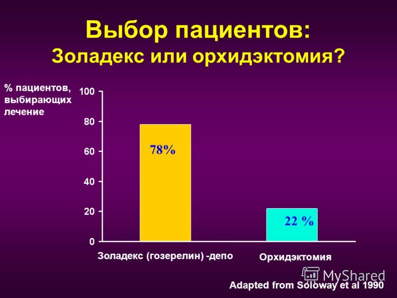Выбор пациентов: Золадекс или орхидэктомия? % пациентов, выбирающих лечение Adapted from Soloway et al 1990 Золадекс (гозерелин) -депо Орхидэктомия 78% 22 %