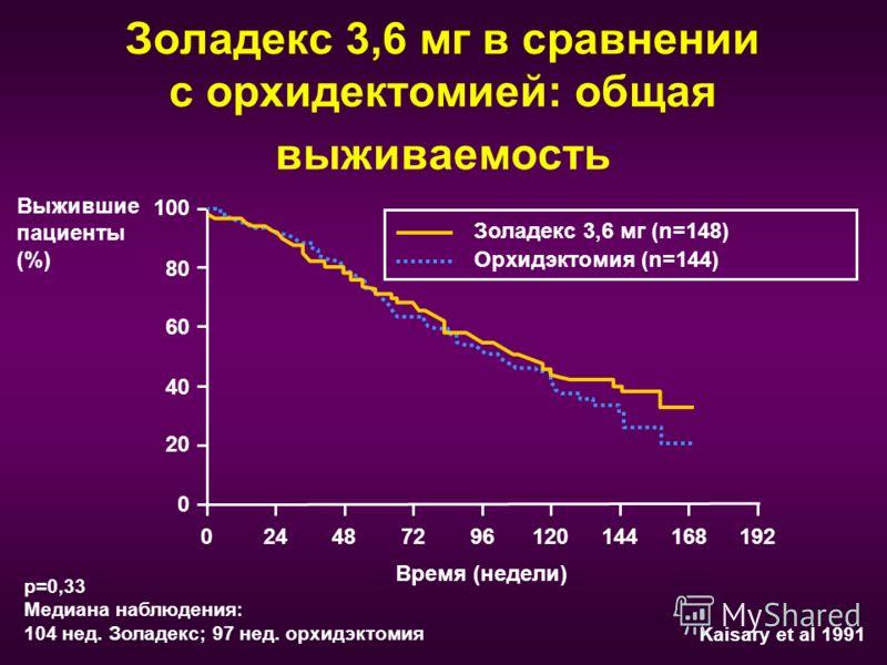 Золадекс 3,6 мг в сравнении с орхидектомией: общая выживаемость Орхидэктомия (n=144) Золадекс 3,6 мг (n=148) 024487296120144168192 0 20 40 60 80 100 Время (недели) Выжившие пациенты (%) Kaisary et al 1991 p=0,33 Медиана наблюдения: 104 нед. Золадекс;