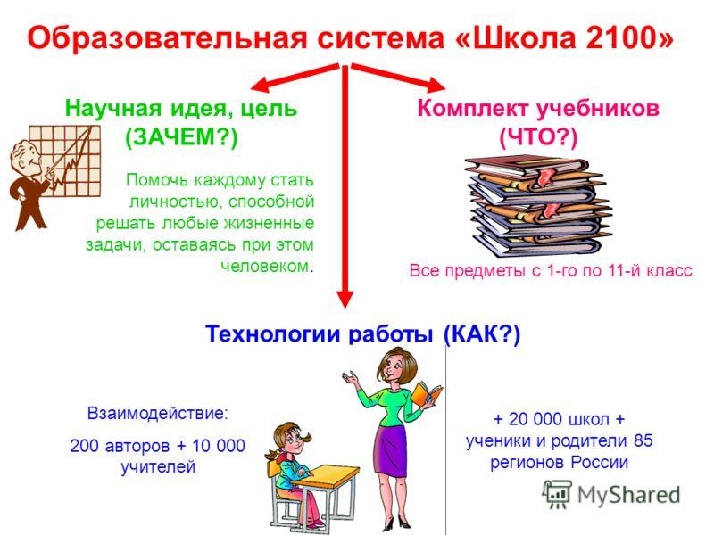 Образовательная система «Школа 2100» Научная идея, цель (ЗАЧЕМ?) Помочь каждому стать личностью, способной решать любые жизненные задачи, оставаясь при этом человеком. Комплект учебников (ЧТО?) Технологии работы (КАК?) Все предметы с 1-го по 11-й кла