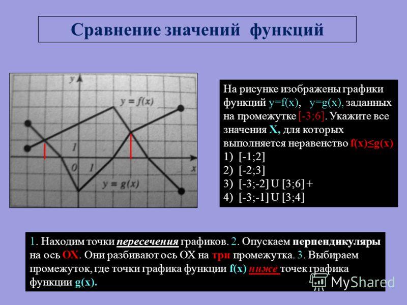 На рисунке изображены графики функций y=f(x),и y=g(x), заданных на промежутке [-3;6]. Укажите все значения Х, для которых выполняется неравенство f(x)g(x) 1)[-1;2] 2)[-2;3] 3)[-3;-2] U [3;6] + 4)[-3;-1] U [3;4] Сравнение значений функций 1. Находим т