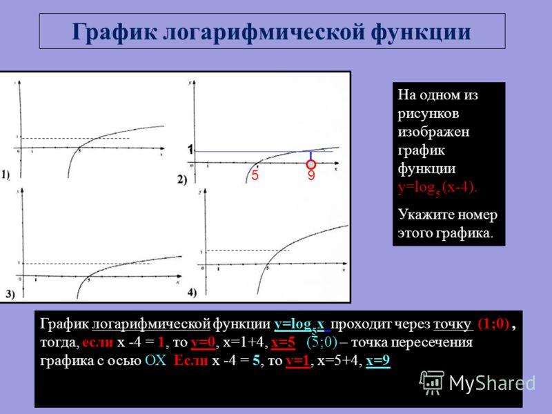 На одном из рисунков изображен график функции y=log 5 (x-4). Укажите номер этого графика. График логарифмической функции y=log 5 x проходит через точку (1;0), тогда, если х -4 = 1, то у=0, х=1+4, х=5. (5;0) – точка пересечения графика с осью ОХ Если