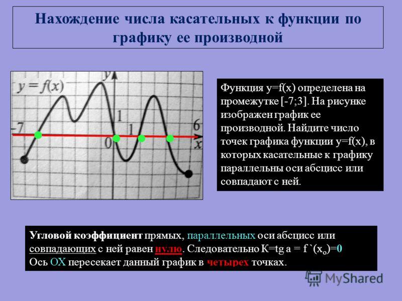 Функция y=f(x) определена на промежутке [-7;3]. На рисунке изображен график ее производной. Найдите число точек графика функции y=f(x), в которых касательные к графику параллельны оси абсцисс или совпадают с ней. Угловой коэффициент прямых, параллель