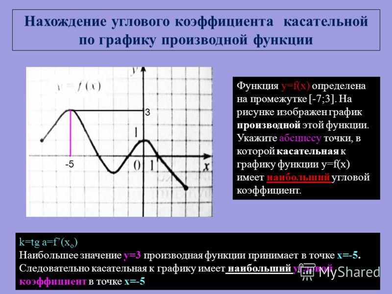 Функция y=f(x) определена на промежутке [-7;3]. На рисунке изображен график производной этой функции. Укажите абсциссу точки, в которой касательная к графику функции y=f(x) имеет наибольший угловой коэффициент. k=tg a=f(x o ) Наибольшее значение у=3