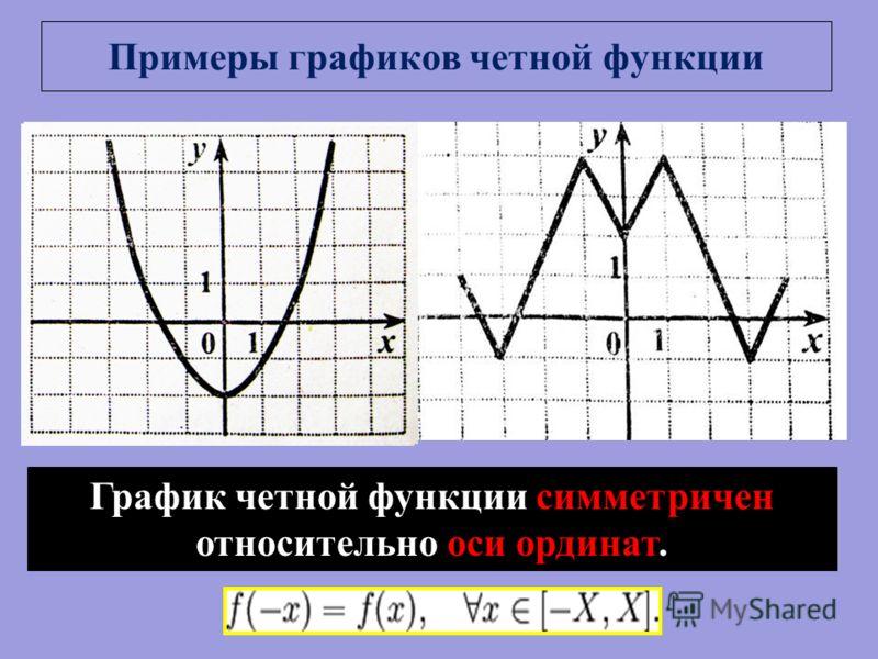 Примеры графиков четной функции График четной функции симметричен относительно оси ординат.