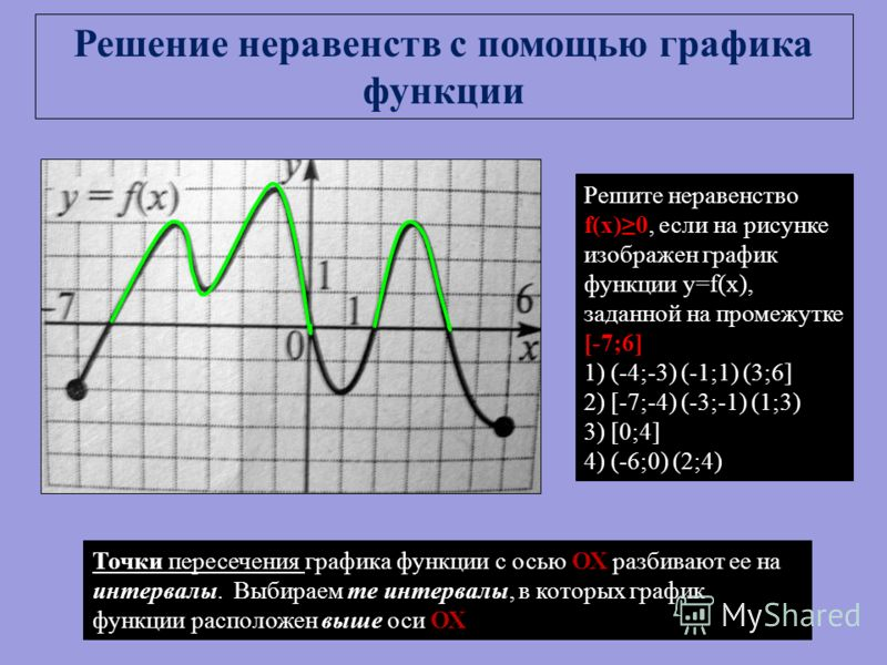Решите неравенство f(x)0, если на рисунке изображен график функции y=f(x), заданной на промежутке [-7;6] 1) (-4;-3) (-1;1) (3;6] 2) [-7;-4) (-3;-1) (1;3) 3) [0;4] 4) (-6;0) (2;4) Решение неравенств с помощью графика функции Точки пересечения графика