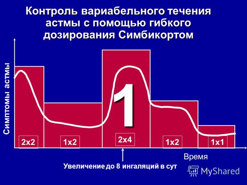 Симптомы астмы Время 2x2 2x4 1x1 1x2 Контроль вариабельного течения астмы c помощью гибкого дозирования Симбикортом 1 Увеличение до 8 ингаляций в сут