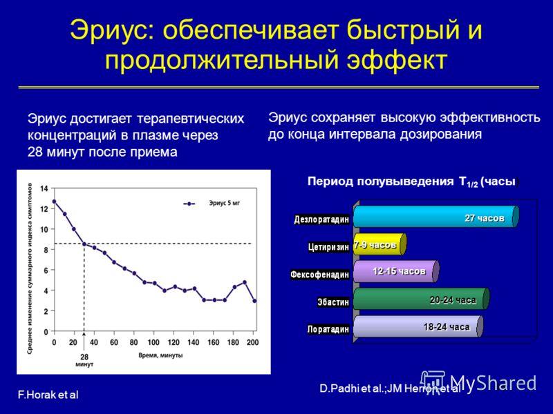 48 Эриус: обеспечивает быстрый и продолжительный эффект Эриус достигает терапевтических концентраций в плазме через 28 минут после приема Эриус сохраняет высокую эффективность до конца интервала дозирования 27 часов 7-9 часов 12-15 часов 20-24 часа 1