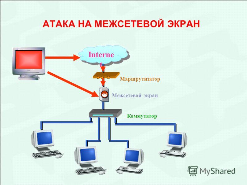 АТАКА НА МЕЖСЕТЕВОЙ ЭКРАН Interne t Межсетевой экран Коммутатор Маршрутизатор