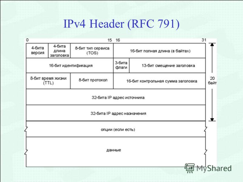 IPv4 Header (RFC 791)