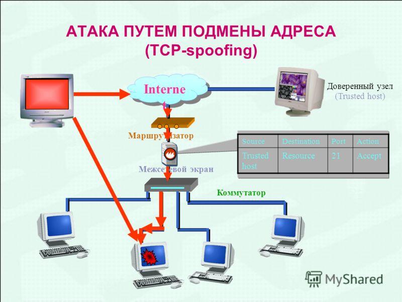 АТАКА ПУТЕМ ПОДМЕНЫ АДРЕСА (TCP-spoofing) Interne t Межсетевой экран Коммутатор Маршрутизатор SourceDestinationPortAction Trusted host Resource2121Accept Доверенный узел (Trusted host)