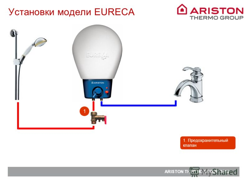ARISTON THERMO GROUP 2010 Установки модели EURECA 1 1. Предохранительный клапан