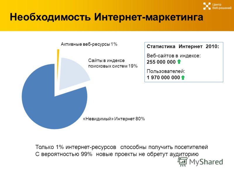 Необходимость Интернет-маркетинга Центр Веб-решений Статистика Интернет 2010: Веб-сайтов в индексе: 255 000 000 Пользователей: 1 970 000 000 Только 1% интернет-ресурсов способны получить посетителей С вероятностью 99% новые проекты не обретут аудитор