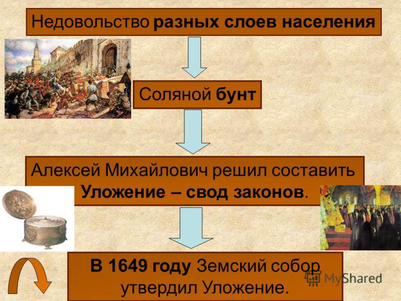 В 1649 году Земский собор утвердил Уложение. Недовольство разных слоев населения Соляной бунт Алексей Михайлович решил составить Уложение – свод законов.