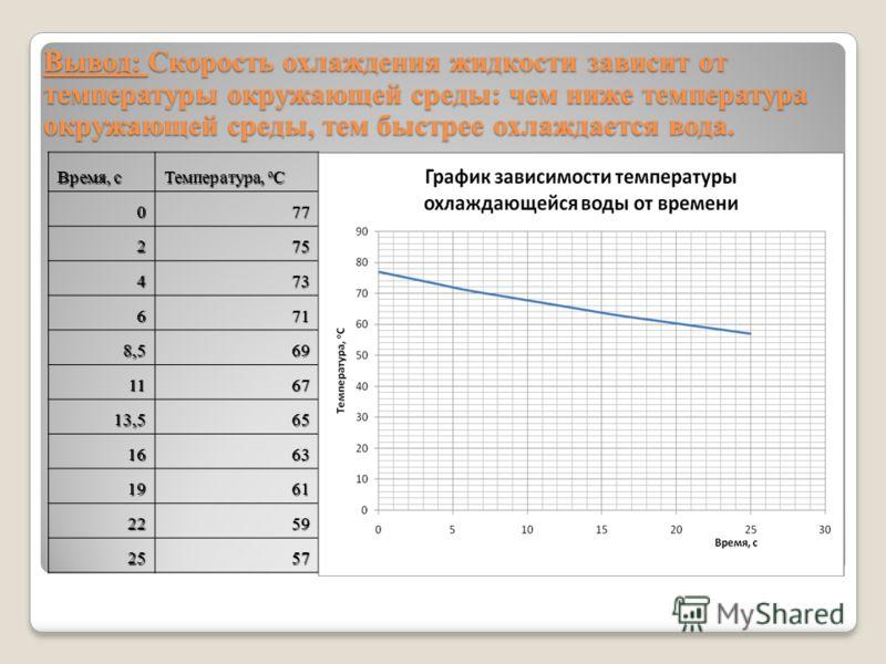 Время, с Температура, о C 077 275 473 671 8,569 1167 13,565 1663 1961 2259 2557 Вывод: Скорость охлаждения жидкости зависит от температуры окружающей среды: чем ниже температура окружающей среды, тем быстрее охлаждается вода.