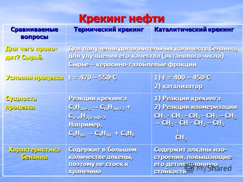 Крекинг нефти Сравниваемые вопросы Термический крекинг Каталитический крекинг Для чего прово- дят? Сырьё. Для получения дополнительных количеств бензина, для улучшения его качества (октанового числа) Сырье – керосино-газойлевые фракции Условия процес