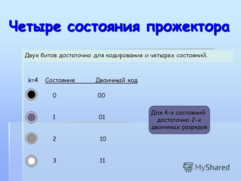 Четыре состояния прожектора Четыре состояния прожектора Двух битов достаточно для кодирования и четырех состояний. 0 00 1 01 2 10 3 11 k=4 Состояние Двоичный код Для 4-х состояний достаточно 2-х двоичных разрядов