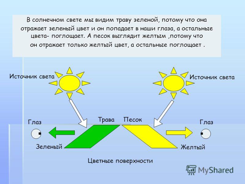ТраваПесок Желтый Зеленый Глаз Источник света Цветные поверхности Глаз В солнечном свете мы видим траву зеленой, потому что она отражает зеленый цвет и он попадает в наши глаза, а остальные цвета- поглощает. А песок выглядит желтым,потому что он отра