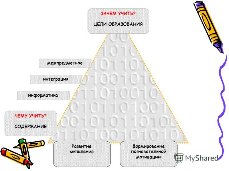 ЗАЧЕМ УЧИТЬ? ЦЕЛИ ОБРАЗОВАНИЯ Развитие мышления Формирование познавательной мотивации ЧЕМУ УЧИТЬ? СОДЕРЖАНИЕ информатика интеграция межпредметное