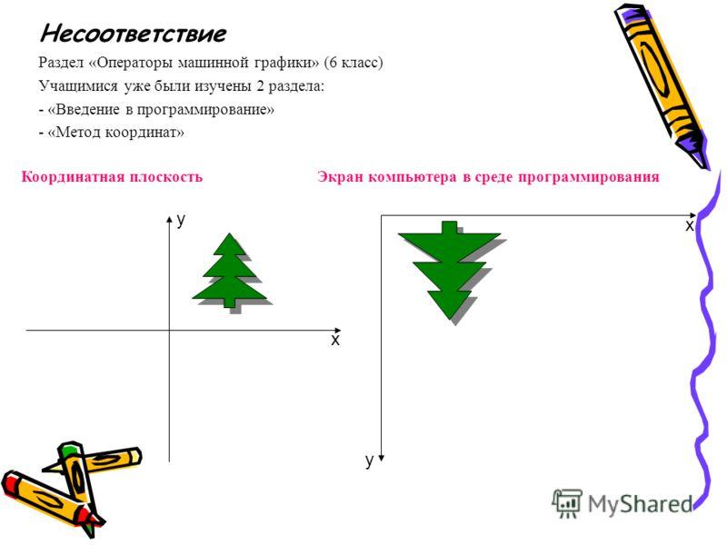 Несоответствие Раздел «Операторы машинной графики» (6 класс) Учащимися уже были изучены 2 раздела: - «Введение в программирование» - «Метод координат» y x x y Координатная плоскость Экран компьютера в среде программирования