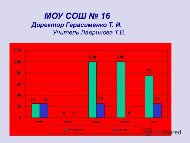 МОУ СОШ 16 Директор Герасименко Т. И. Учитель Лавринова Т.В.