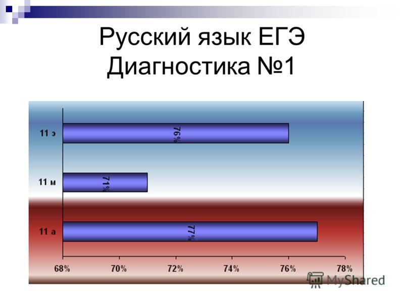 Русский язык ЕГЭ Диагностика 1