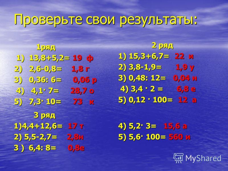 Проверьте свои результаты: 1ряд 1ряд 1) 13,8+5,2= 19 ф 1) 13,8+5,2= 19 ф 2) 2,6-0,8= 1,8 г 3) 0,36: 6= 0,06 р 4) 4,1· 7= 28,7 о 4) 4,1· 7= 28,7 о 5) 7,3· 10= 73 к 2 ряд 2 ряд 1) 15,3+6,7= 22 и 2) 3,8-1,9= 1,9 у 3) 0,48: 12= 0,04 н 4) 3,4 · 2 = 6,8 е