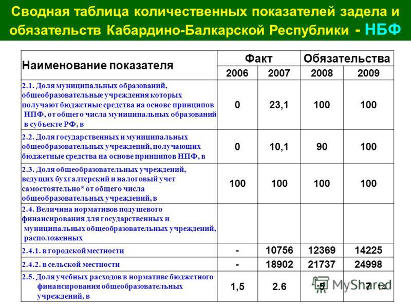 14 Сводная таблица количественных показателей задела и обязательств Кабардино-Балкарской Республики - НБФ Наименование показателя ФактОбязательства 2006200720082009 2.1. Доля муниципальных образований, общеобразовательные учреждения которых получают