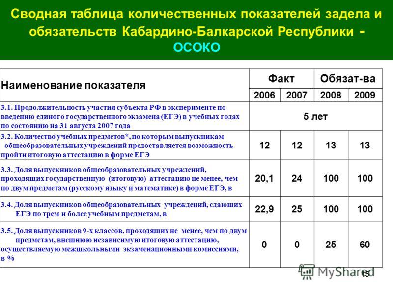 15 Сводная таблица количественных показателей задела и обязательств Кабардино-Балкарской Республики - ОСОКО Наименование показателя ФактОбязат-ва 2006200720082009 3.1. Продолжительность участия субъекта РФ в эксперименте по введению единого государст