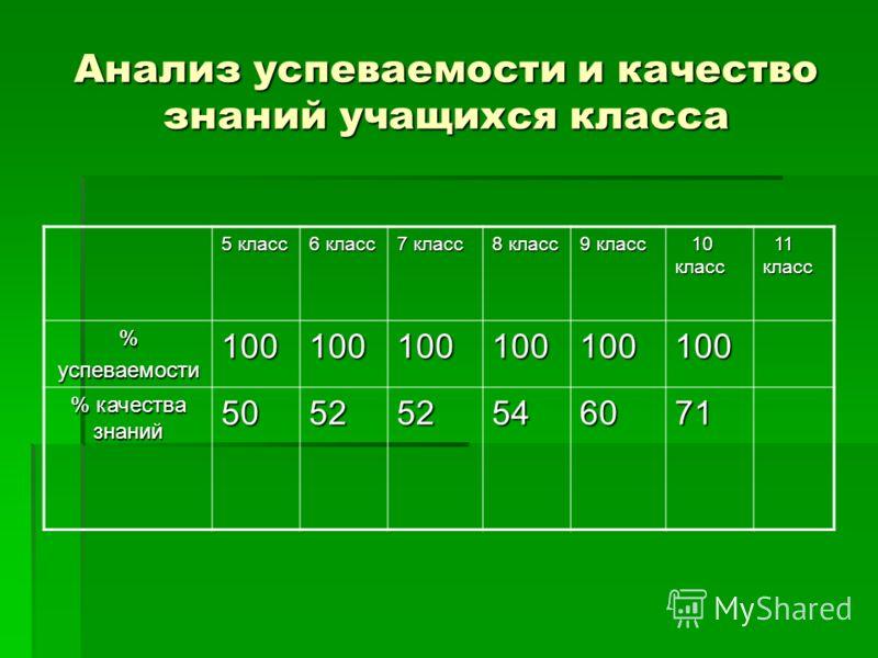 Анализ успеваемости и качество знаний учащихся класса 5 класс 6 класс 7 класс 8 класс 9 класс 10 класс 10 класс 11 класс 11 класс %успеваемости100100100100100100 % качества знаний 505252546071