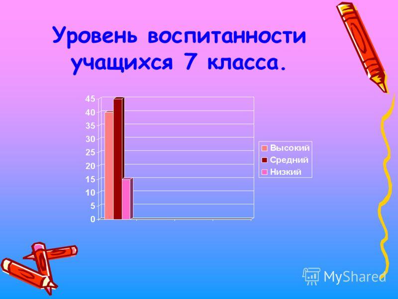Уровень воспитанности учащихся 7 класса.