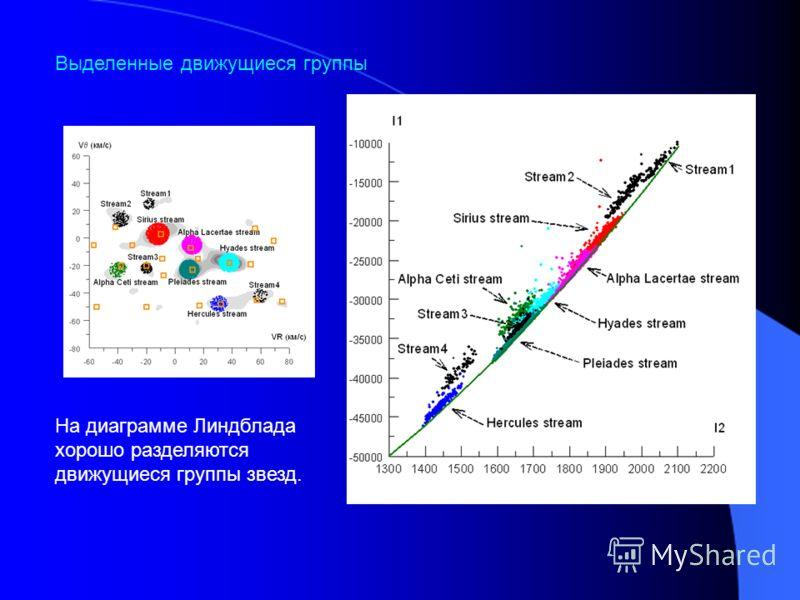 На диаграмме Линдблада хорошо разделяются движущиеся группы звезд. Выделенные движущиеся группы