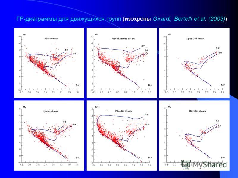 ГР-диаграммы для движущихся групп (изохроны Girardi, Bertelli et al. (2003))