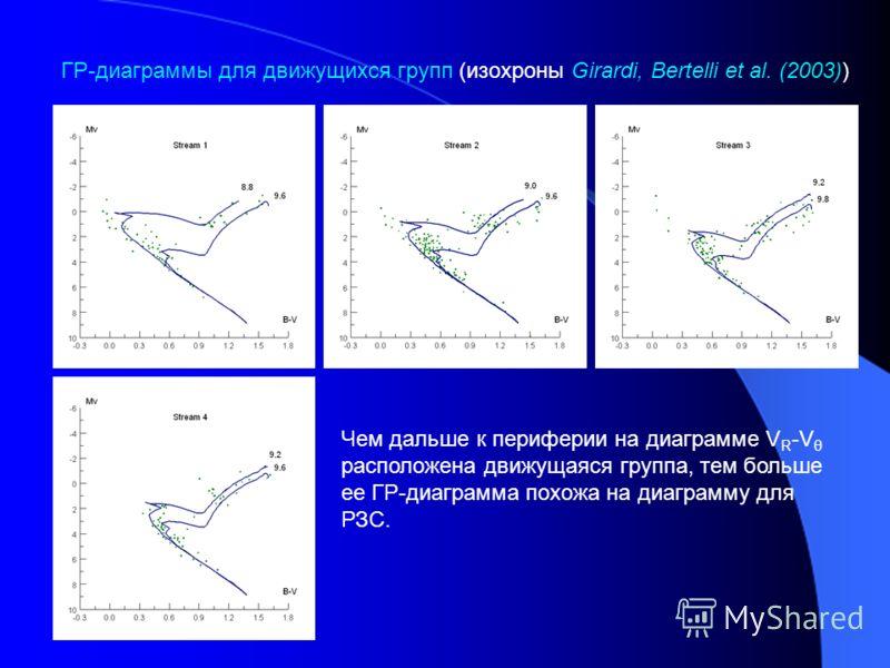 Чем дальше к периферии на диаграмме V R -V θ расположена движущаяся группа, тем больше ее ГР-диаграмма похожа на диаграмму для РЗС. ГР-диаграммы для движущихся групп (изохроны Girardi, Bertelli et al. (2003))