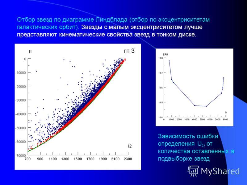 Отбор звезд по диаграмме Линдблада (отбор по эксцентриситетам галактических орбит). Звезды с малым эксцентриситетом лучше представляют кинематические свойства звезд в тонком диске. гп 3 Зависимость ошибки определения U O от количества оставленных в п