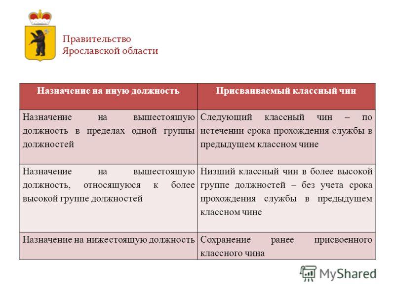 Правительство Ярославской области Назначение на иную должностьПрисваиваемый классный чин Назначение на вышестоящую должность в пределах одной группы должностей Следующий классный чин – по истечении срока прохождения службы в предыдущем классном чине