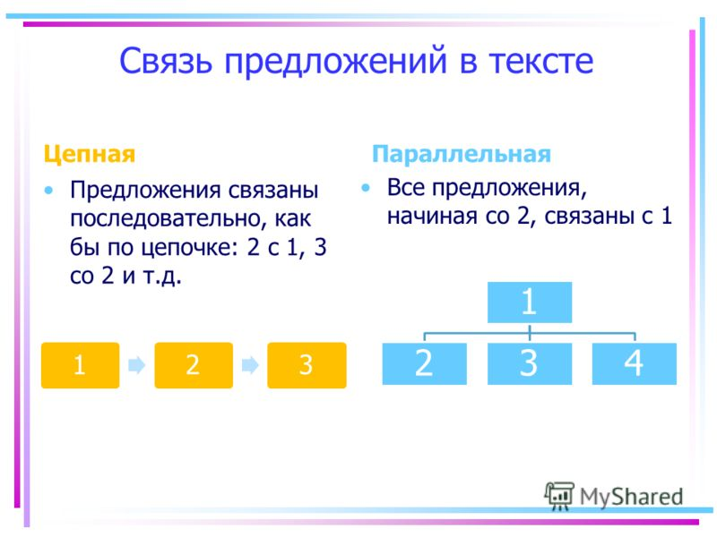 Связь предложений в тексте Цепная Предложения связаны последовательно, как бы по цепочке: 2 с 1, 3 со 2 и т.д. Параллельная Все предложения, начиная со 2, связаны с 1 123 1 234