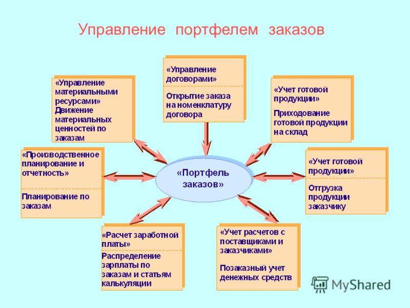 Управление портфелем заказов