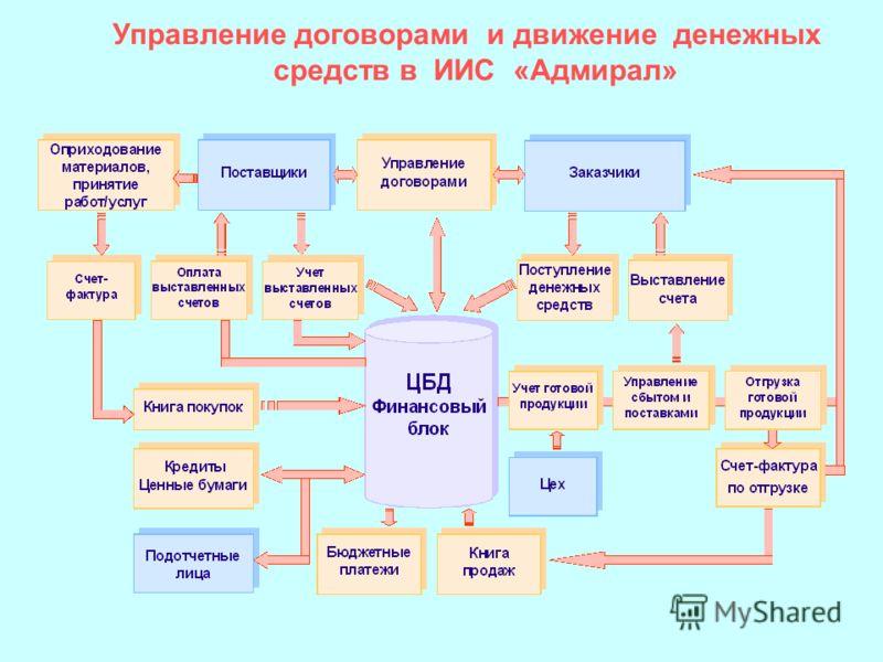 Управление договорами и движение денежных средств в ИИС «Адмирал»