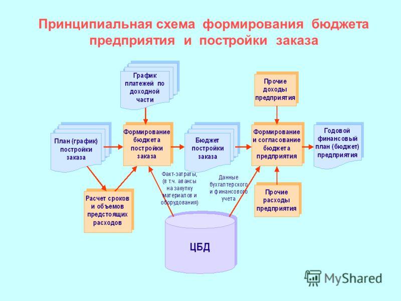 Принципиальная схема формирования бюджета предприятия и постройки заказа