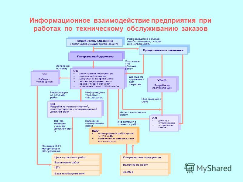Информационное взаимодействие предприятия при работах по техническому обслуживанию заказов