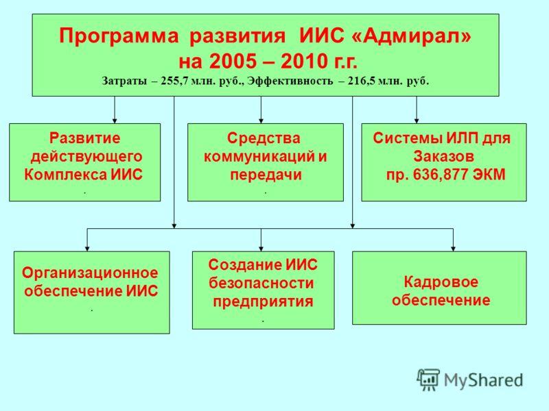 Программа развития ИИС «Адмирал» на 2005 – 2010 г.г. Затраты – 255,7 млн. руб., Эффективность – 216,5 млн. руб. Развитие действующего Комплекса ИИС. Средства коммуникаций и передачи. Системы ИЛП для Заказов пр. 636,877 ЭКМ Организационное обеспечение