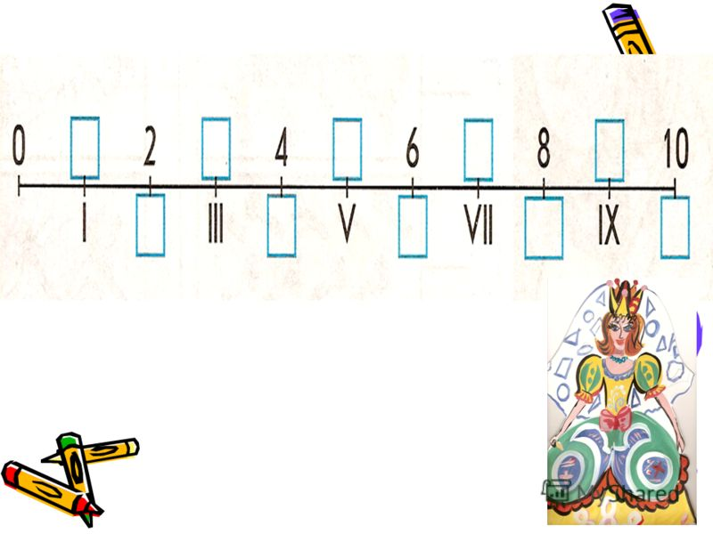 I, II, III, IV, V, VI, VII, VIII, IX, X Римские цифры