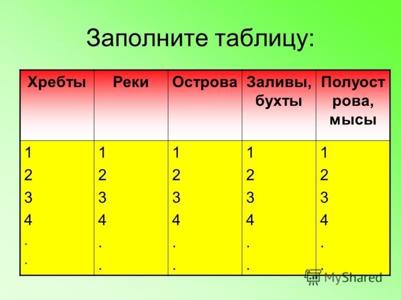 Заполните таблицу: ХребтыРекиОстроваЗаливы, бухты Полуост рова, мысы 1234..1234.. 1234..1234.. 1234..1234.. 1234..1234.. 1234..1234..