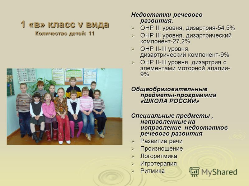 1 «в» класс v вида Количество детей: 11 Недостатки речевого развития. ОНР III уровня, дизартрия-54,5% ОНР III уровня, дизартрия-54,5% ОНР III уровня, дизартрический компонент-27,2% ОНР III уровня, дизартрический компонент-27,2% ОНР II-III уровня, диз