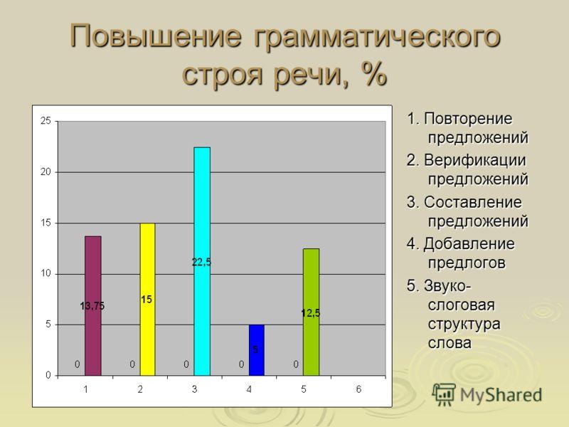 Повышение грамматического строя речи, % 1. Повторение предложений 2. Верификации предложений 3. Составление предложений 4. Добавление предлогов 5. Звуко- слоговая структура слова